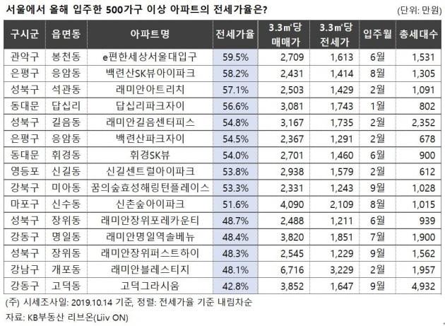 """""""갭투자 물 건너 갔네""""…서울 입주 아파트, 전세가율 50%대로 '뚝'"""