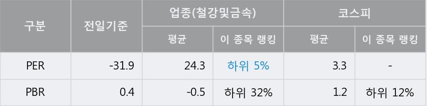 '하이스틸' 5% 이상 상승, 단기·중기 이평선 정배열로 상승세
