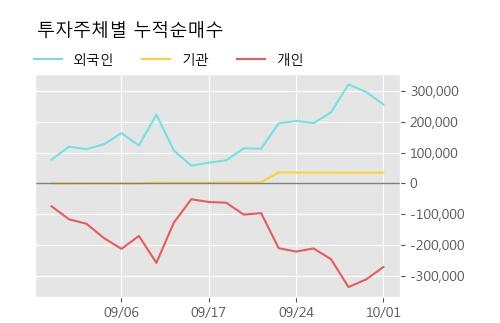 '대호에이엘' 5% 이상 상승, 주가 반등 시도, 단기 이평선 역배열 구간