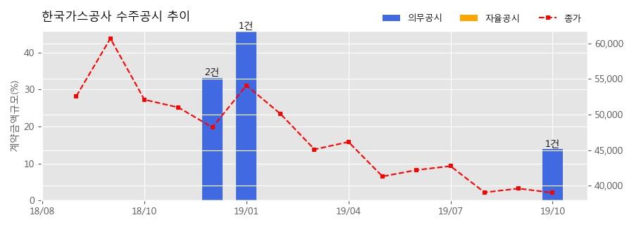 한국가스공사 수주공시 - 발전용 천연가스 공급계약 체결 3.66조 (매출액대비 13.98%)