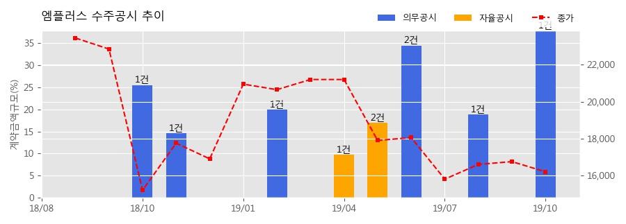 엠플러스 수주공시 - 2차전지 조립공정 제조 설비 공급 계약 295.7억원 (매출액대비 37.86%)