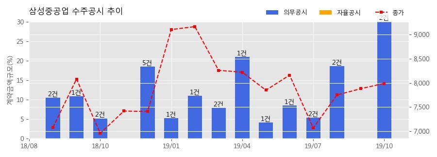 삼성중공업 수주공시 - LNGC 2척 4,853억원 (매출액대비 9.2%)