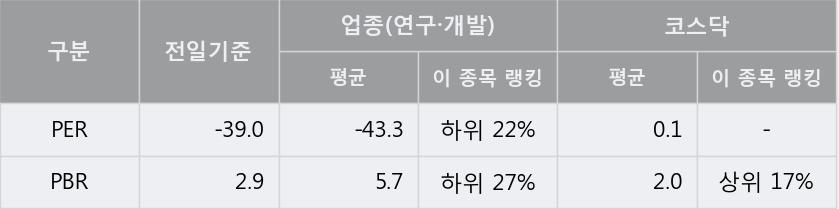 '바이오톡스텍' 10% 이상 상승, 주가 상승세, 단기 이평선 역배열 구간