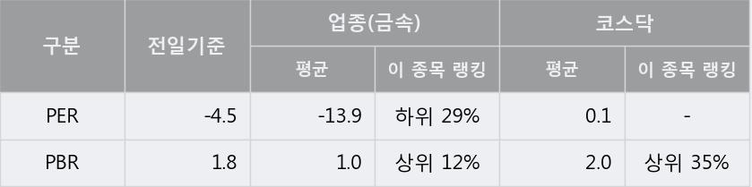 '코센' 10% 이상 상승, 주가 20일 이평선 상회, 단기·중기 이평선 역배열