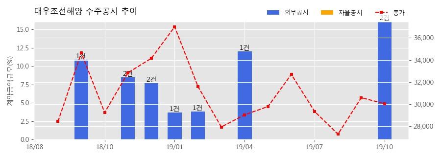 대우조선해양 수주공시 - 초대형 LNG 운반선 2척 4,465억원 (매출액대비 4.6%)