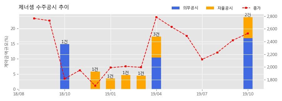 제너셈 수주공시 - Saw Singlation Unit 19.4억원 (매출액대비 6.86%)