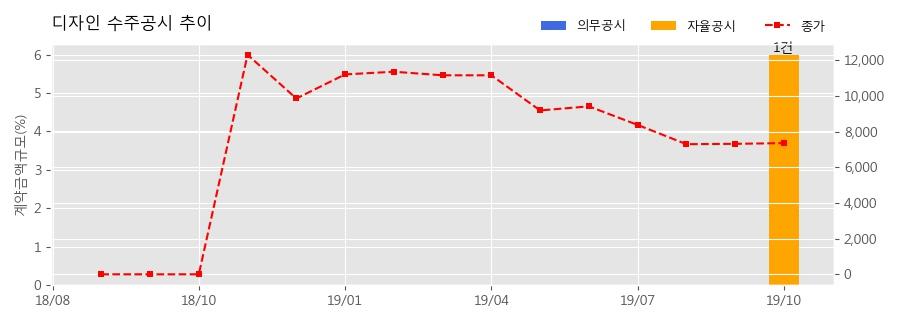 디자인 수주공시 - 미키마우스 TWS(무선이어폰) 공급계약 18.8억원 (매출액대비 5.98%)