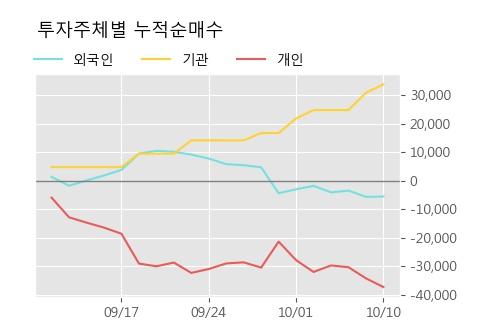 '화이브라더스코리아' 10% 이상 상승, 주가 60일 이평선 상회, 단기·중기 이평선 역배열