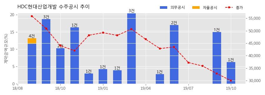 HDC현대산업개발 수주공시 - 서울숲 2차 아이파크 신축공사 1,768억원 (매출액대비 6.3%)