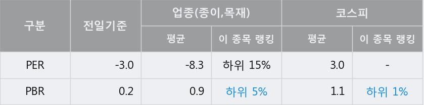 '한국제지' 5% 이상 상승, 주가 상승 중, 단기간 골든크로스 형성