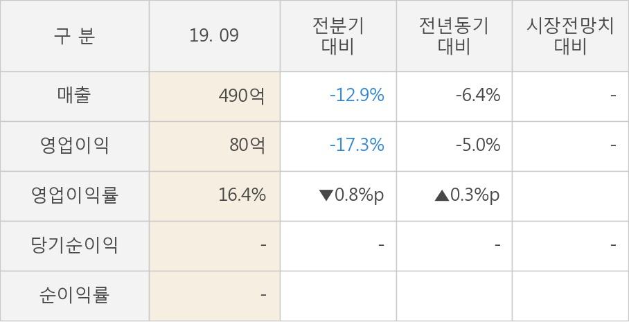 [실적속보]테크윙, 올해 3Q 영업이익 전분기 대비 대폭 감소... -17.3%↓ (연결,잠정)