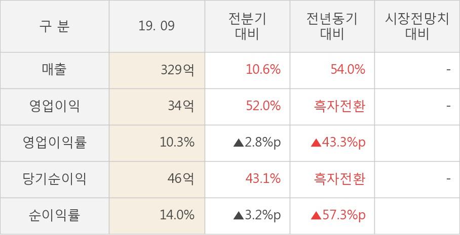 [실적속보]코나아이, 올해 3Q 영업이익률 전년동기 대비 대폭 상승... 43.3%p↑ (개별,잠정)