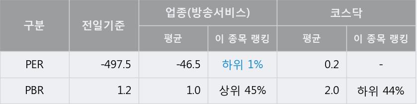 'SM C&C' 상한가↑ 도달, 단기·중기 이평선 정배열로 상승세