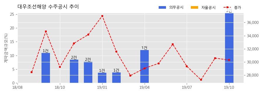 대우조선해양 수주공시 - 초대형 컨테이너선 5척 9,039억원 (매출액대비 9.4%)