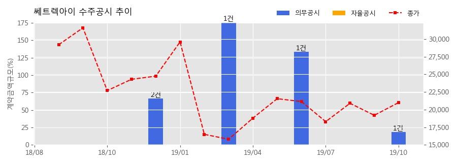 쎄트렉아이 수주공시 - 해외 위성 부분품 공급 84.3억원 (매출액대비 18.26%)