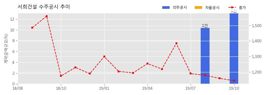 서희건설 수주공시 - 시흥장현B-2BL 공공지원민간임대주택 개발사업 1,496.9억원 (매출액대비 13.14%)