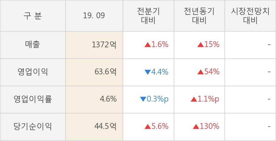 [잠정실적]LS전선아시아, 올해 3Q 매출액 1372억(+15%) 영업이익 63.6억(+54%) (연결)