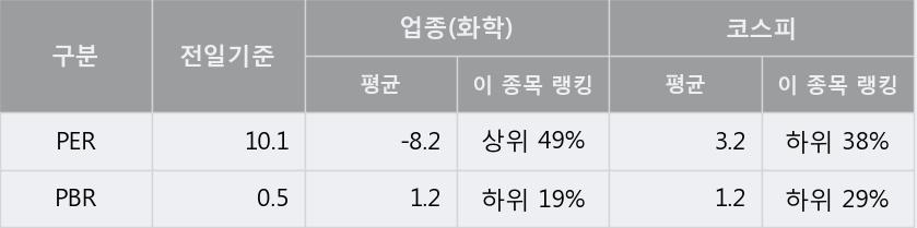 'NPC' 10% 이상 상승, 단기·중기 이평선 정배열로 상승세