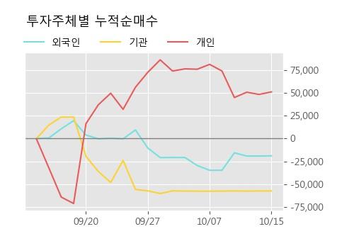 '마니커에프앤지' 10% 이상 상승, 상승 추세 후 조정 중, 단기·중기 이평선 정배열