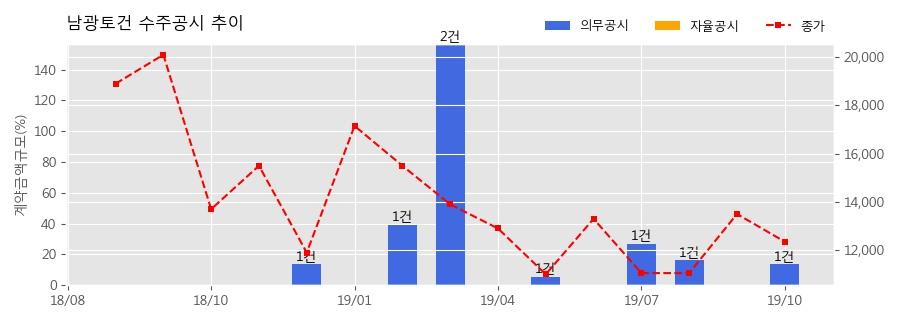 남광토건 수주공시 - 부산 에코델타시티 2단계 제4공구 조성공사 217.9억원 (매출액대비 13.86%)