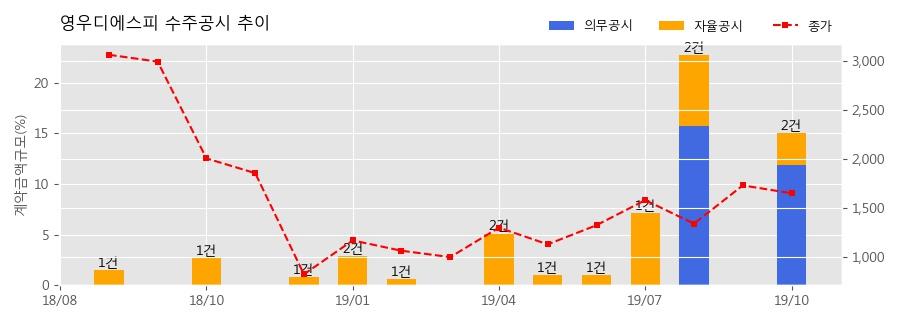 영우디에스피 수주공시 - 디스플레이 장비 45.6억원 (매출액대비 3.1%)