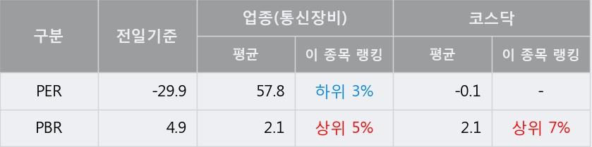 '뉴지랩' 10% 이상 상승, 단기·중기 이평선 정배열로 상승세