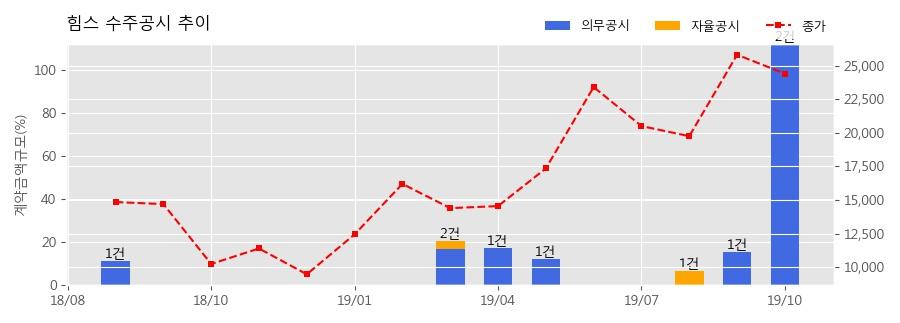 힘스 수주공시 - OLED 디스플레이 공정 장비 356억원 (매출액대비 100.40%)