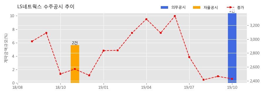 LS네트웍스 수주공시 - 공조기 공급계약(Contract on Equipment Delivery) 466.3억원 (매출액대비 10.46%)