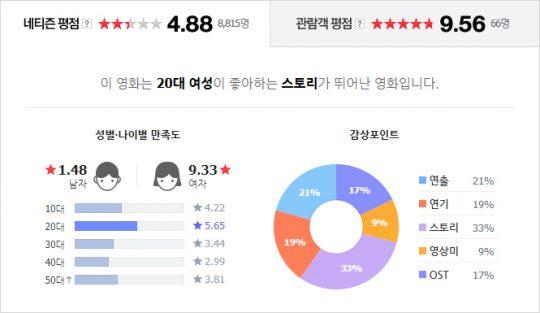 영화 '82년생 김지영' 네티즌 평점. /사진=네이버 영화 페이지 캡처