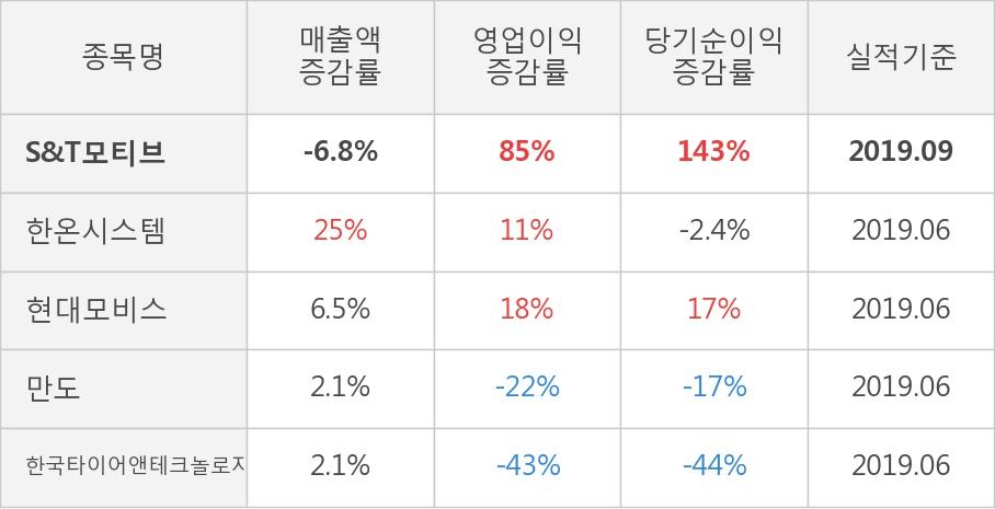 [잠정실적]S&T모티브, 올해 3Q 매출액 2398억(-6.8%) 영업이익 272억(+85%) (연결)