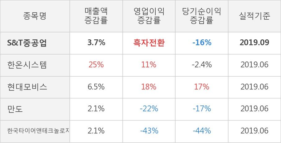 [잠정실적]S&T중공업, 올해 3Q 매출액 935억(+3.7%) 영업이익 26.6억(흑자전환) (연결)