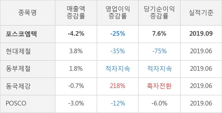 [잠정실적]포스코엠텍, 올해 3Q 매출액 713억(-4.2%) 영업이익 34.9억(-25%) (개별)