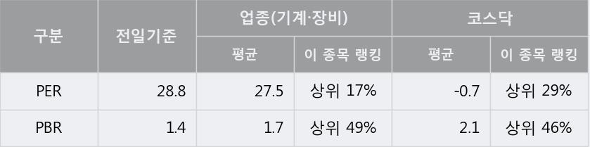 '피엔티' 10% 이상 상승, 단기·중기 이평선 정배열로 상승세