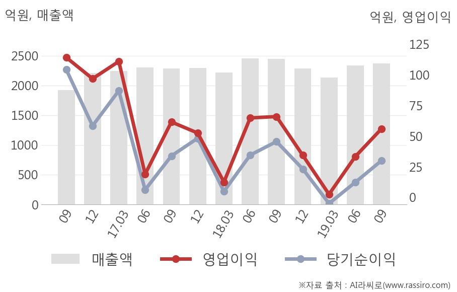 [잠정실적]포스코강판, 올해 3Q 매출액 2366억(-3.3%) 영업이익 56억(-15%) (연결)