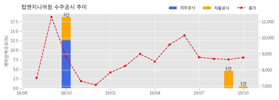 탑엔지니어링 수주공시 - 디스플레이 패널 제조장비 공급 54억원 (매출액대비 0.59%)