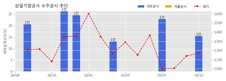 삼일기업공사 수주공시 - 2019년 역사문화공원 지하주차장 건설공사 86.3억원 (매출액대비 15.36%)