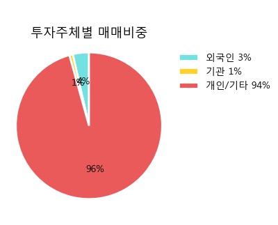 '그린플러스' 10% 이상 상승, 주가 20일 이평선 상회, 단기·중기 이평선 역배열