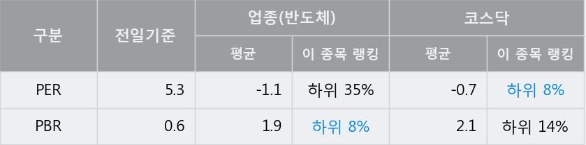 '하나마이크론' 10% 이상 상승, 전일 종가 기준 PER 5.3배, PBR 0.6배, 저PER