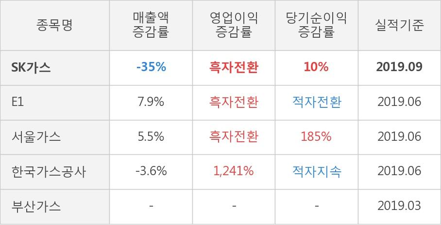 [잠정실적]SK가스, 올해 3Q 매출액 1조637억(-35%) 영업이익 675억(흑자전환) (연결)