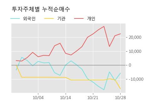 '동양피엔에프' 52주 신고가 경신, 단기·중기 이평선 정배열로 상승세