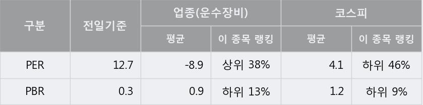'한국프랜지' 5% 이상 상승, 단기·중기 이평선 정배열로 상승세