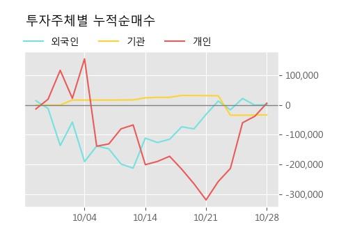 '한창제지' 5% 이상 상승, 주가 상승세, 단기 이평선 역배열 구간