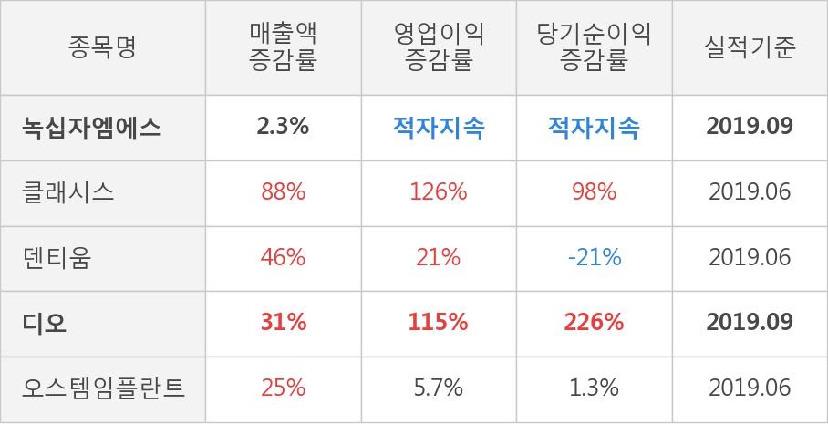 [잠정실적]녹십자엠에스, 올해 3Q 매출액 218억(+2.3%) 영업이익 -10.7억(적자지속) (연결)