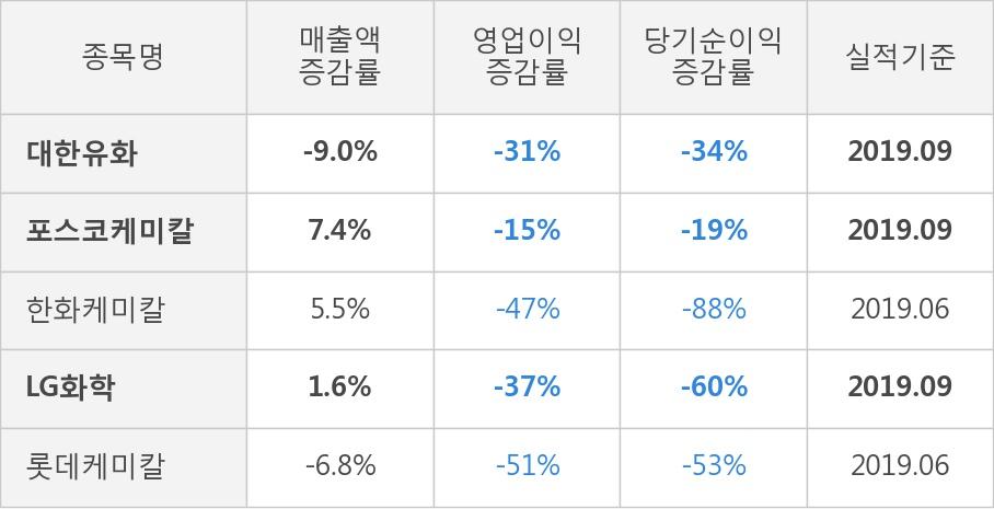 [잠정실적]대한유화, 올해 3Q 매출액 5870억(-9.0%) 영업이익 608억(-31%) (연결)