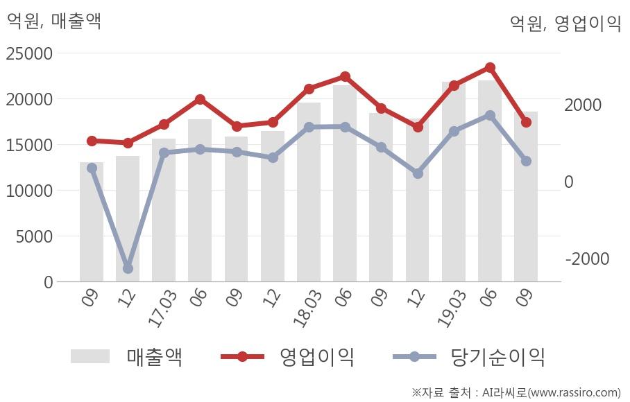 [잠정실적]두산인프라코어, 올해 3Q 매출액 1조8567억(+0.6%) 영업이익 1546억(-19%) (연결)