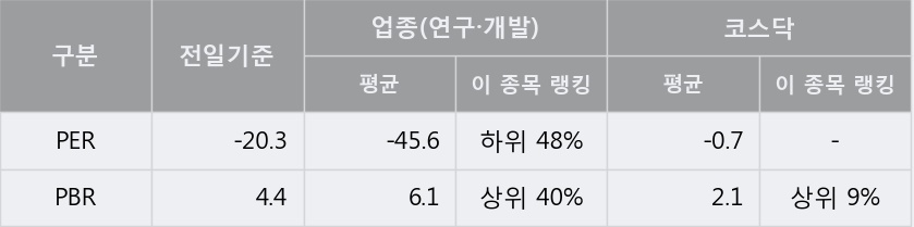 '이노테라피' 10% 이상 상승, 단기·중기 이평선 정배열로 상승세