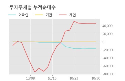 '베트남개발1' 52주 신고가 경신, 단기·중기 이평선 정배열로 상승세