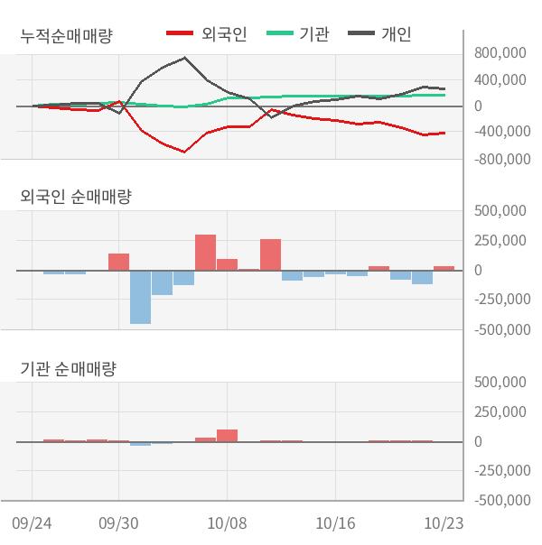 [잠정실적]파워로직스, 올해 3Q 매출액 급증 3318억원... 전년동기比 83%↑ (연결)