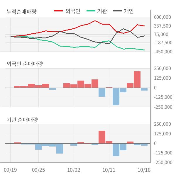 [잠정실적]RFHIC, 올해 3Q 매출액 149억(-48%) 영업이익 -4.2억(적자전환) (연결)