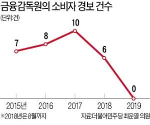 """""""금감원, DLS 원금 손실 알고도 방치""""…'소비자 경보등' 고장, 1년 넘게 안울려"""